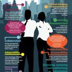 2015 Must-have IT Skills List