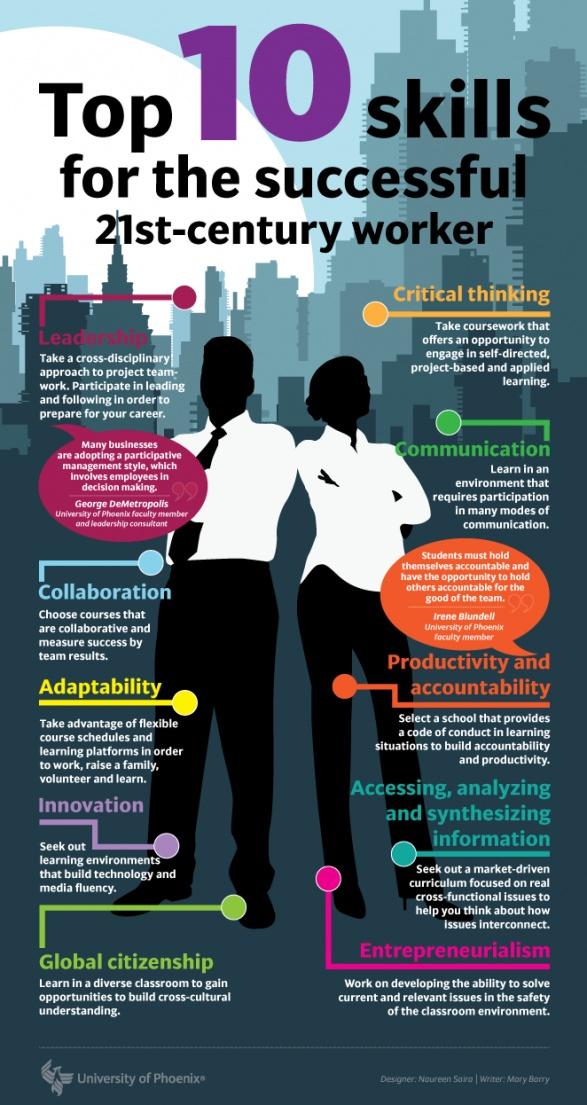 top 10 skills 21st IT professionals